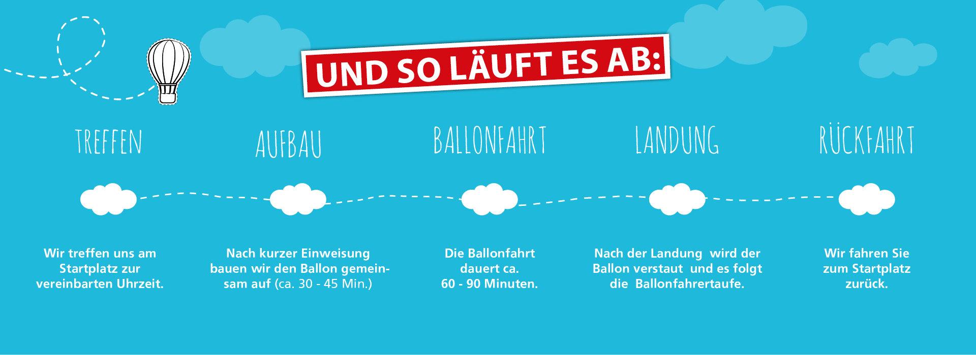 ballonfahrt ablauf